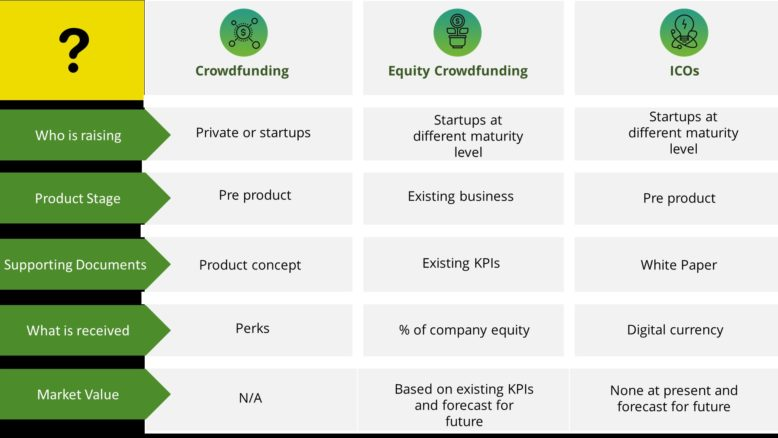 key differences between Crowdfunding and ICOs