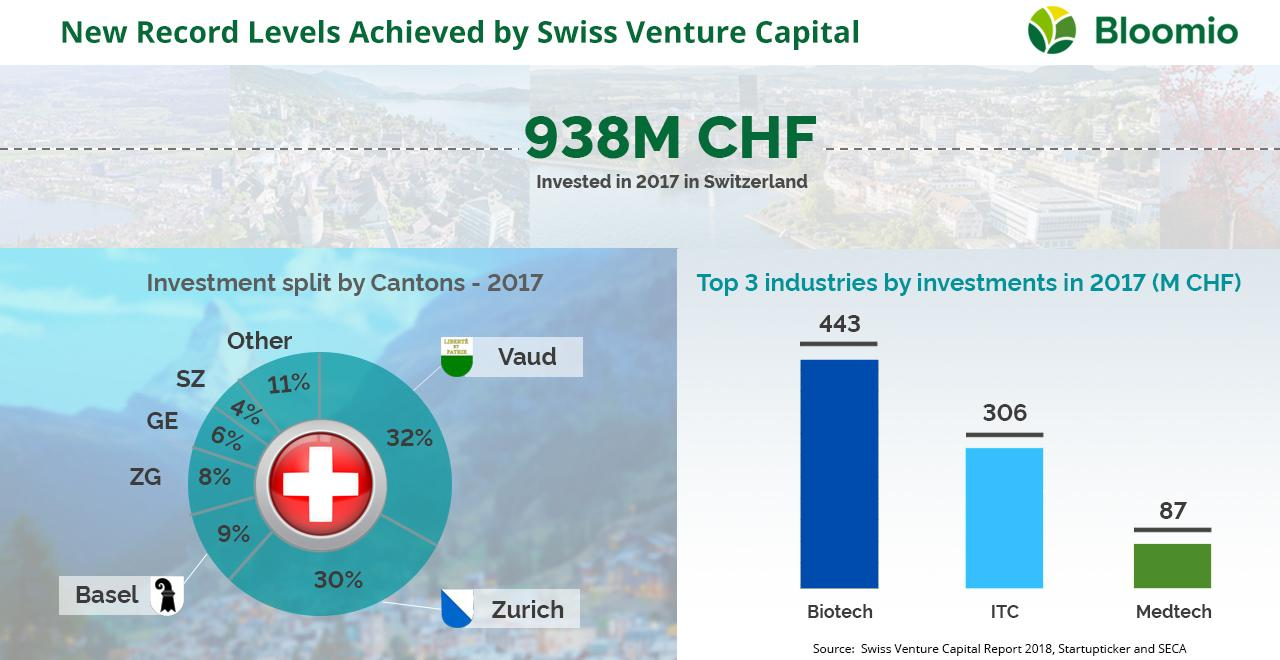 Swiss VC