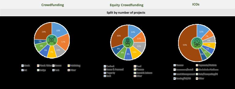 Crowdfunding, equity crowdfunding, ICO