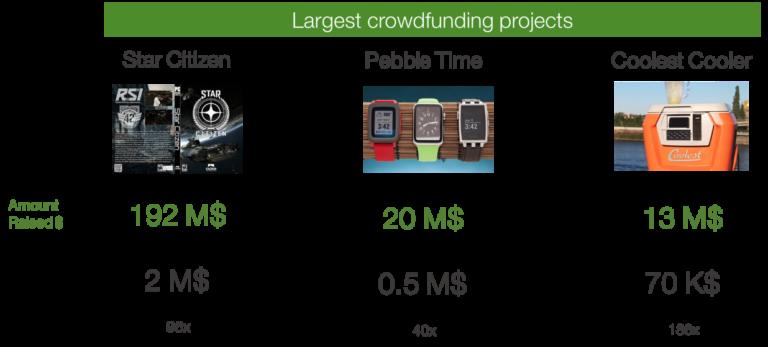 corwdfunding campaigns