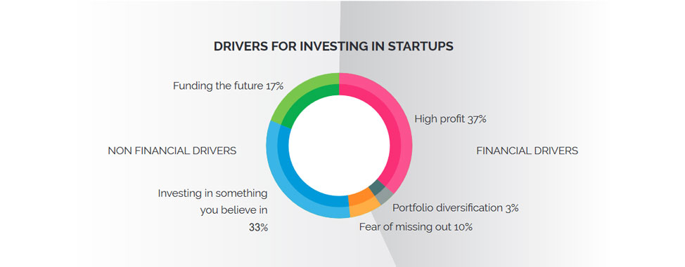 Key drivers in investing in startups