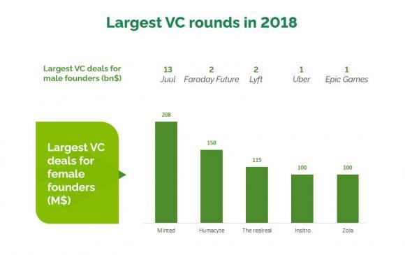 Largest vc deals